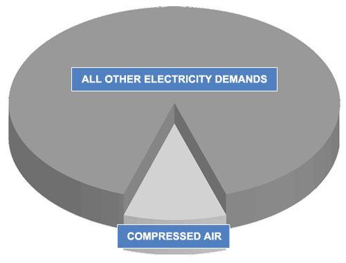 reducing air compressor running costs