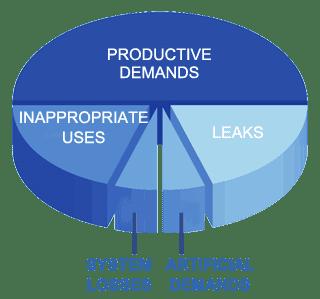 compressed air leak detection audit