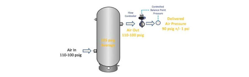 compressed air system pressure flow